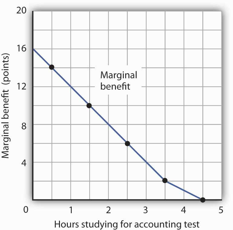 The Marginal Benefits of Studying Accounting. The marginal benefit Laurie Phan expects from studying for her accounting exam is shown by the marginal benefit curve. The first hour of study increases her expected score by 14 points, the second hour by 10 points, the third by 6 points, and so on.