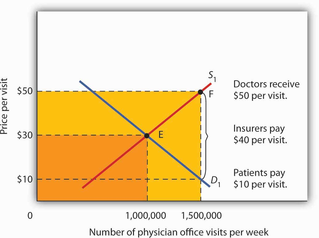 Total Spending for Physician Office Visits Covered by Insurance