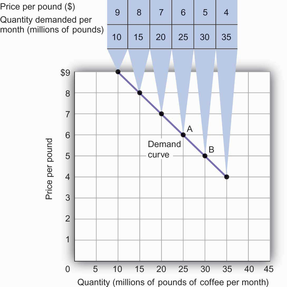 A Demand Schedule and a Demand Curve