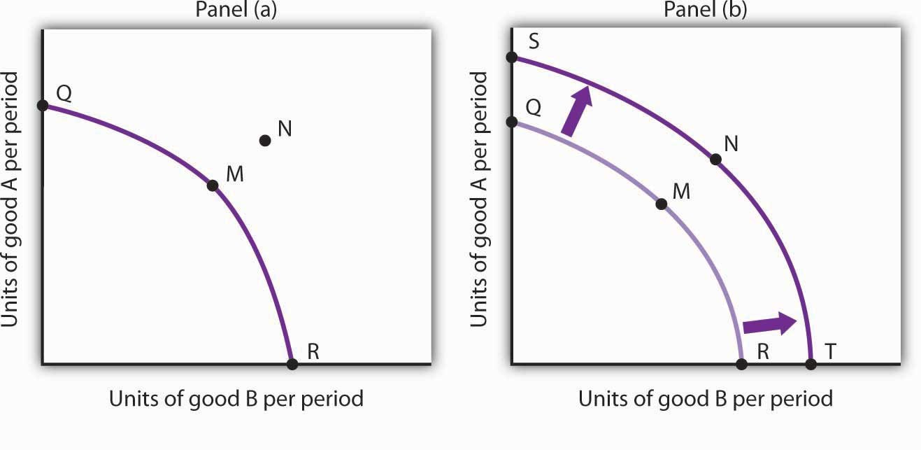Economic Growth and Production Possibilities Curve