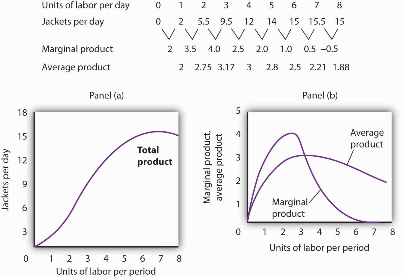 Units of labor per day, jackets per day, marginal product, average product