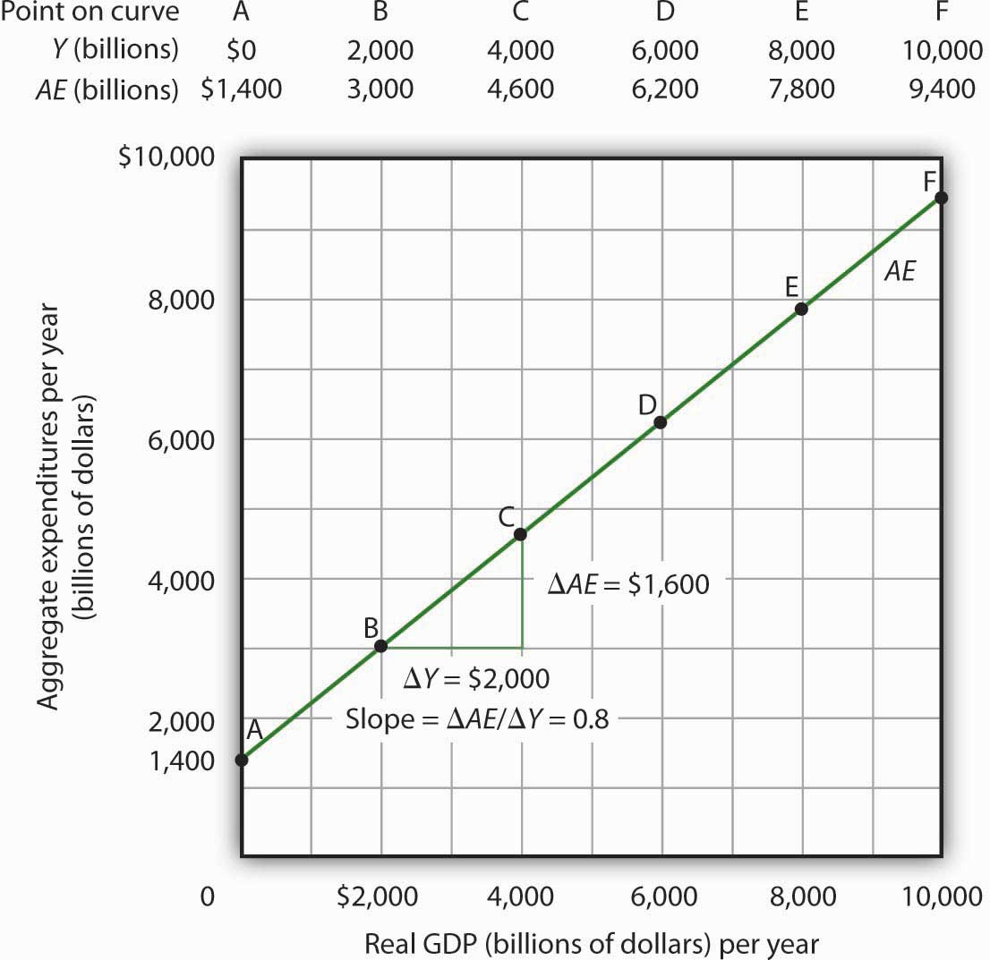 Plotting the Aggregate Expenditures Curve