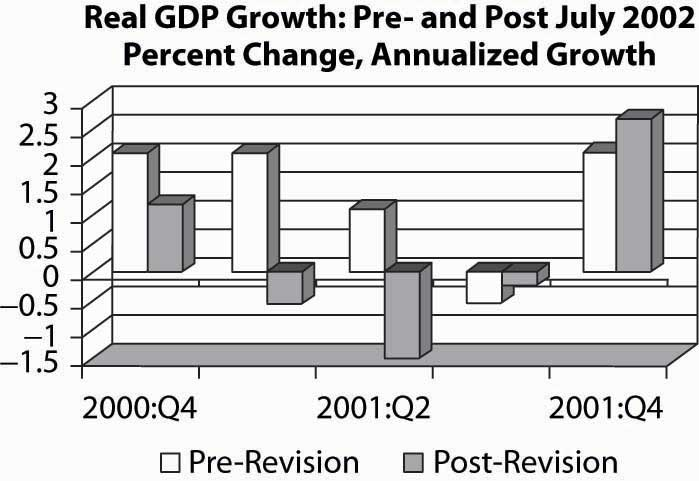 Read GDP Growth: Pre-and Post-July, 2002