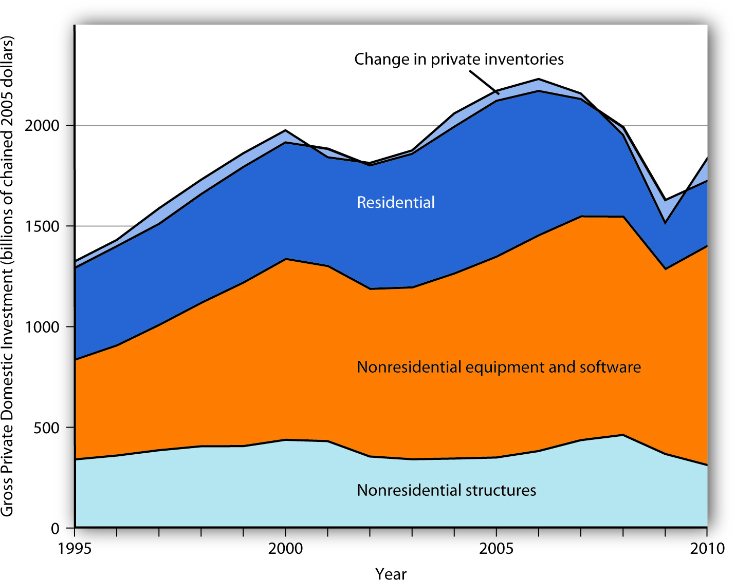 Components of Gross Private Domestic Investment. This chart shows the levels of each of the four components of gross private domestic investment from 1990 through the third quarter of 2010. Nonresidential equipment and software is the largest component of GPDI and has shown the most substantial growth over the period.