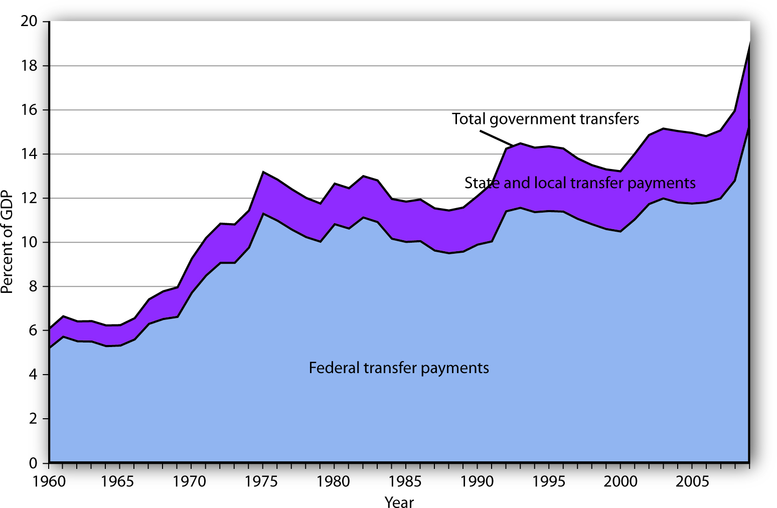 Federal, State, and Local Transfer Payments as a Percentage of GDP.