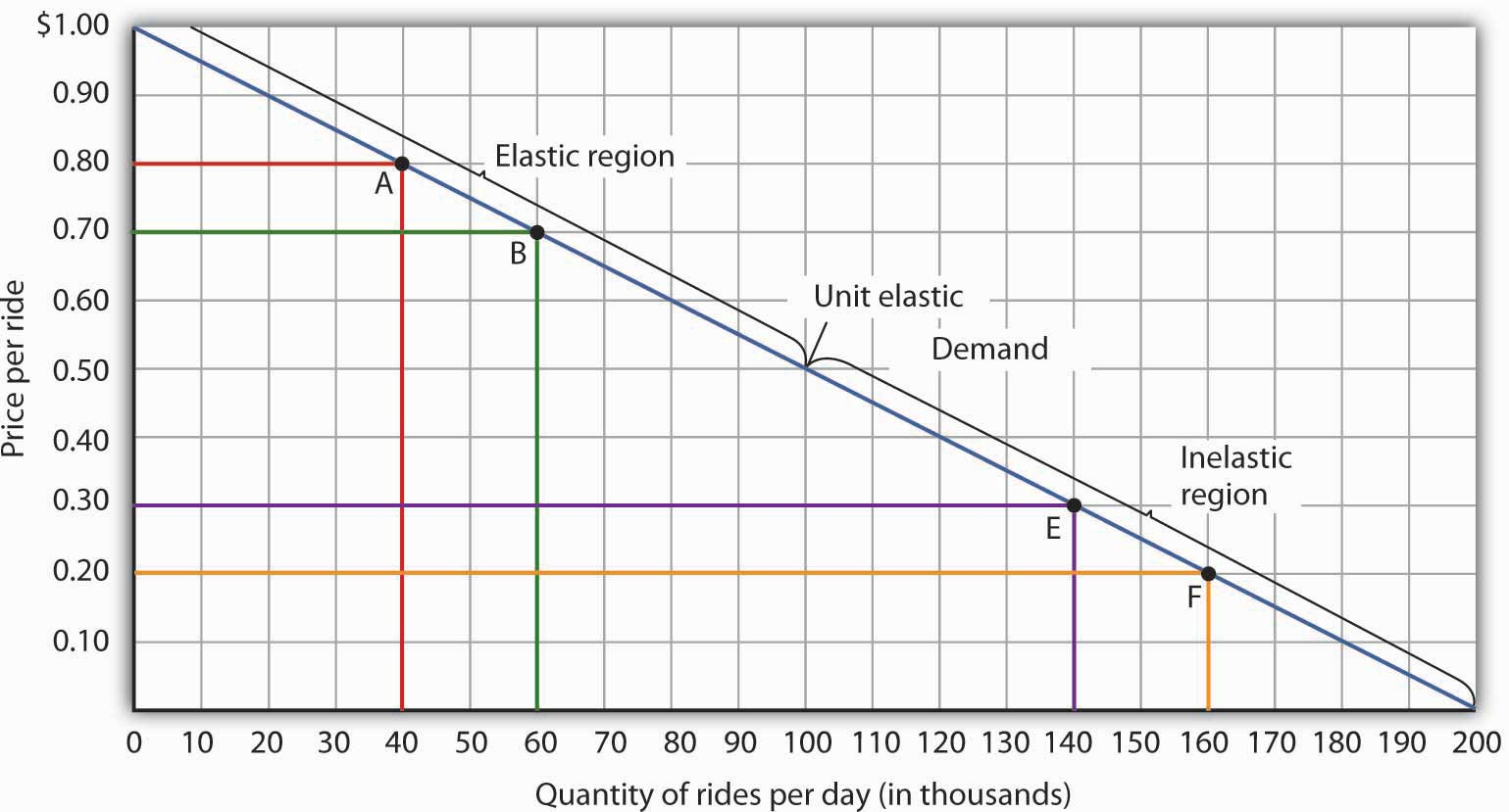 Changes in Total Revenue and a Linear Demand Curve. Moving from point A to point B implies a reduction in price and an increase in the quantity demanded. Demand is elastic between these two points. Total revenue, shown by the areas of the rectangles drawn from points A and B to the origin, rises. When we move from point E to point F, which is in the inelastic region of the demand curve, total revenue falls.