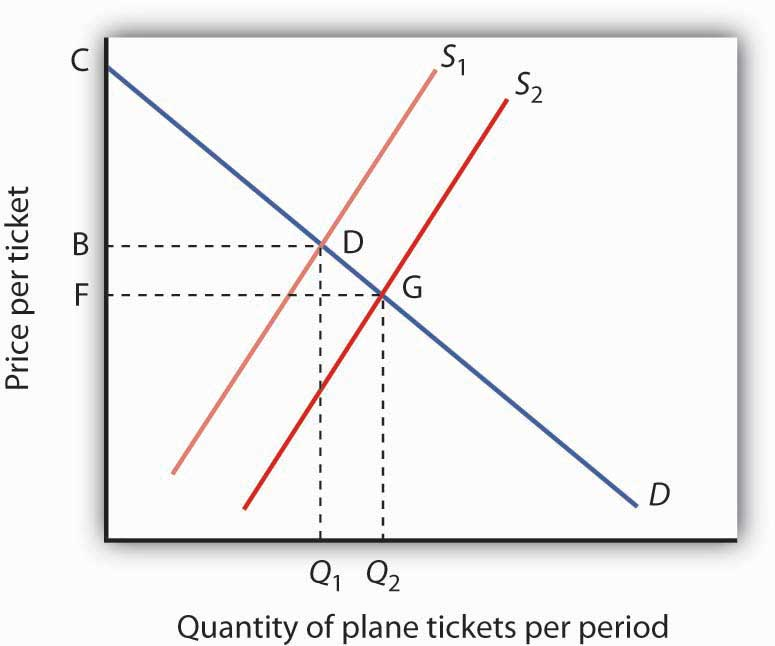 Quantity of plane tickets per period and price per ticket