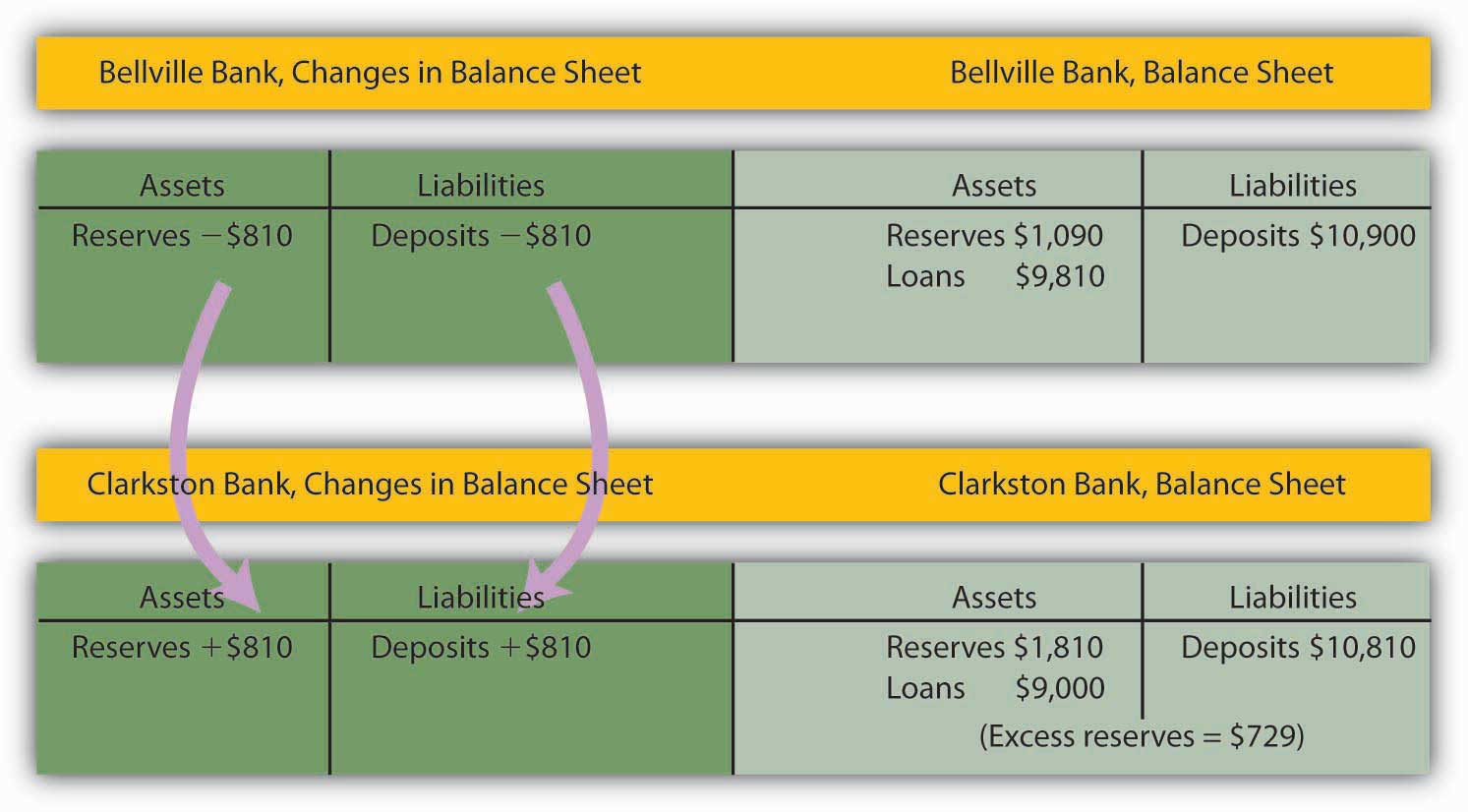 Bellville Bank, Changes in Balance Sheet 2