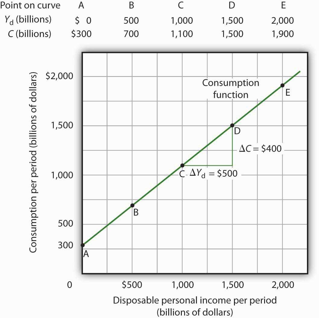 Plotting a Consumption Function