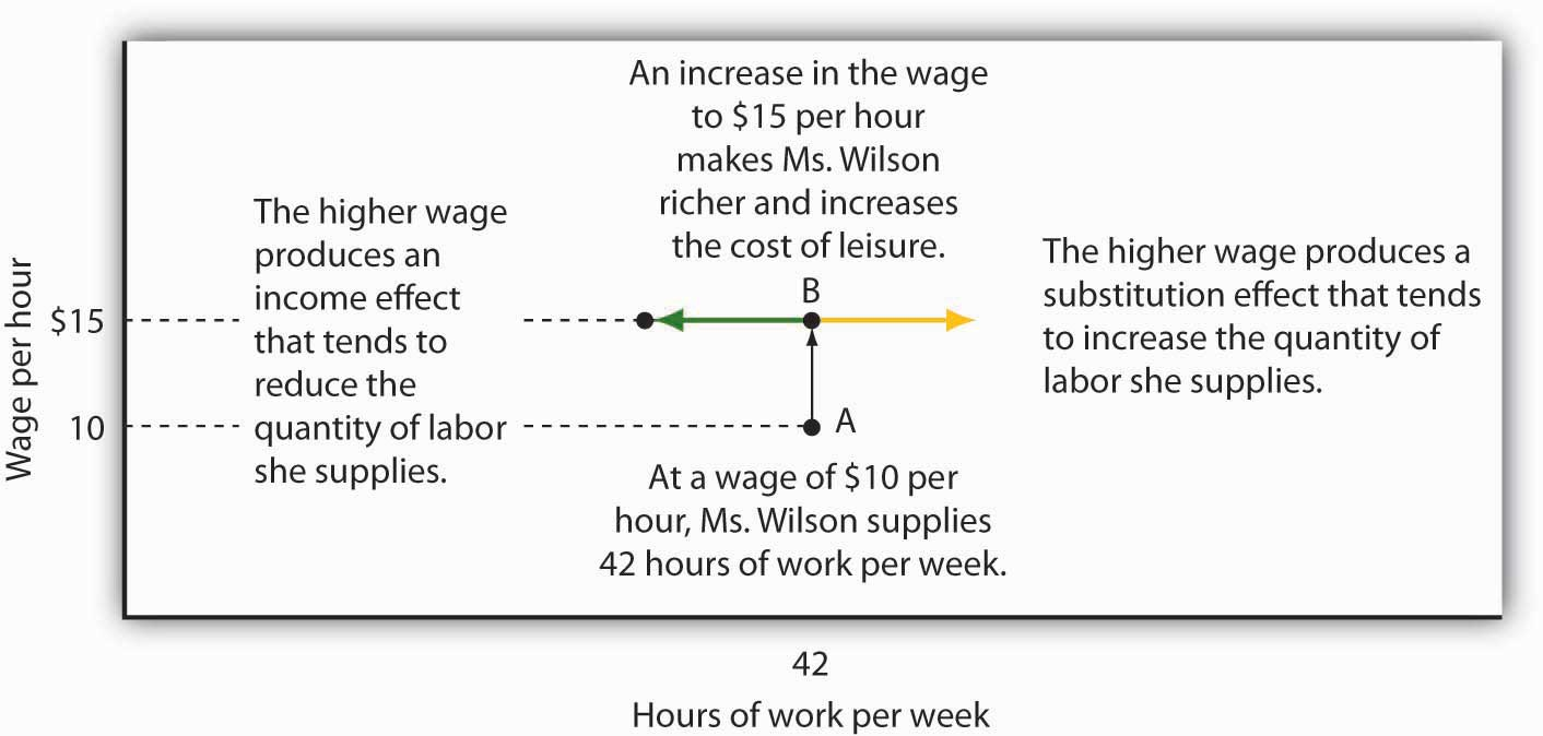 The Substitution and Income Effects of a Wage Change