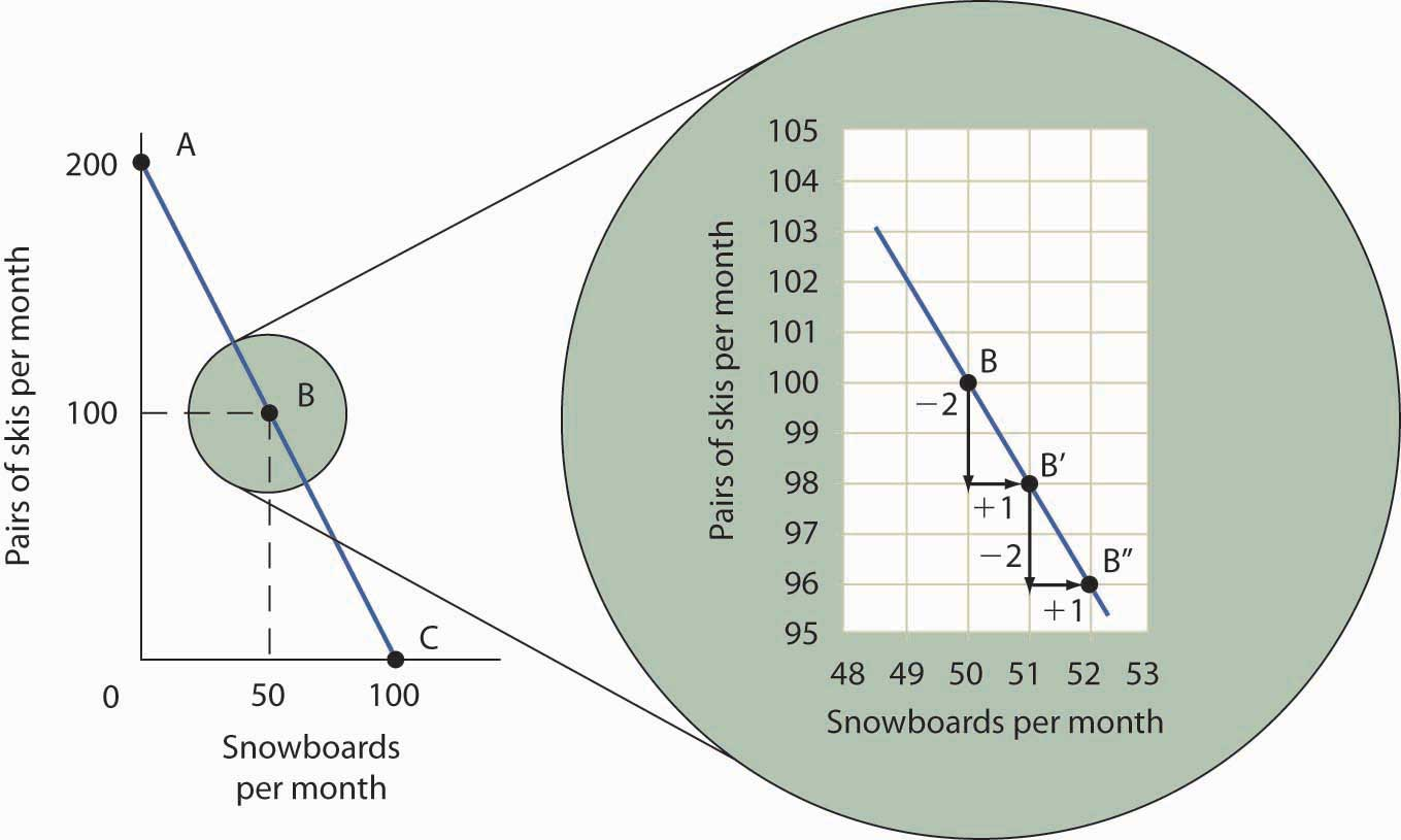 The Slope of a Production Possibilities Curve