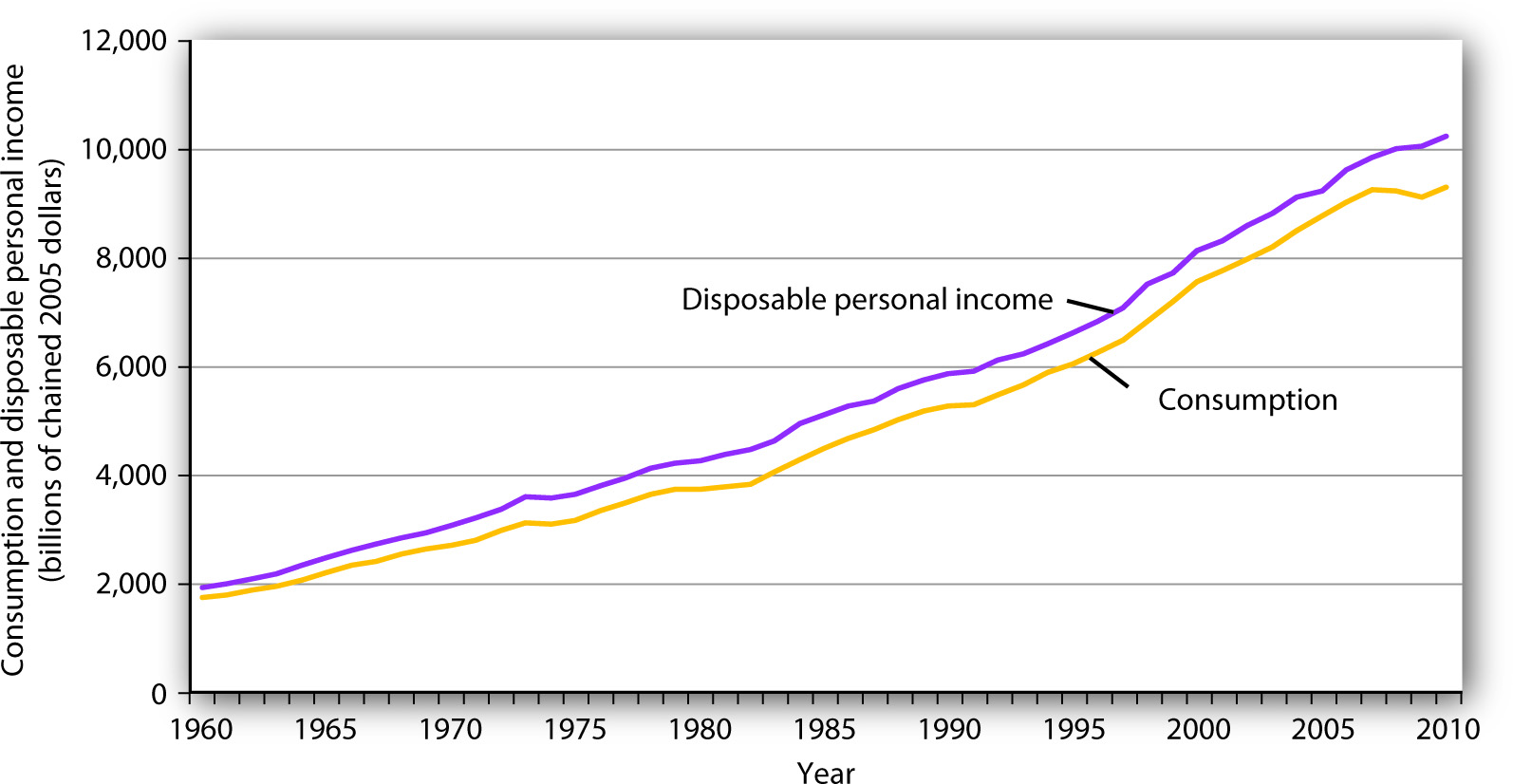 The Relationship Between Consumption and Disposable Personal Income. Plots of consumption and disposable personal income over time suggest that consumption increases as disposable personal income increases.