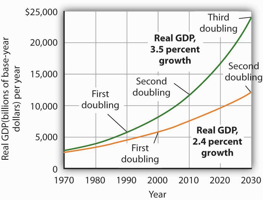 what are the three types of growth rates
