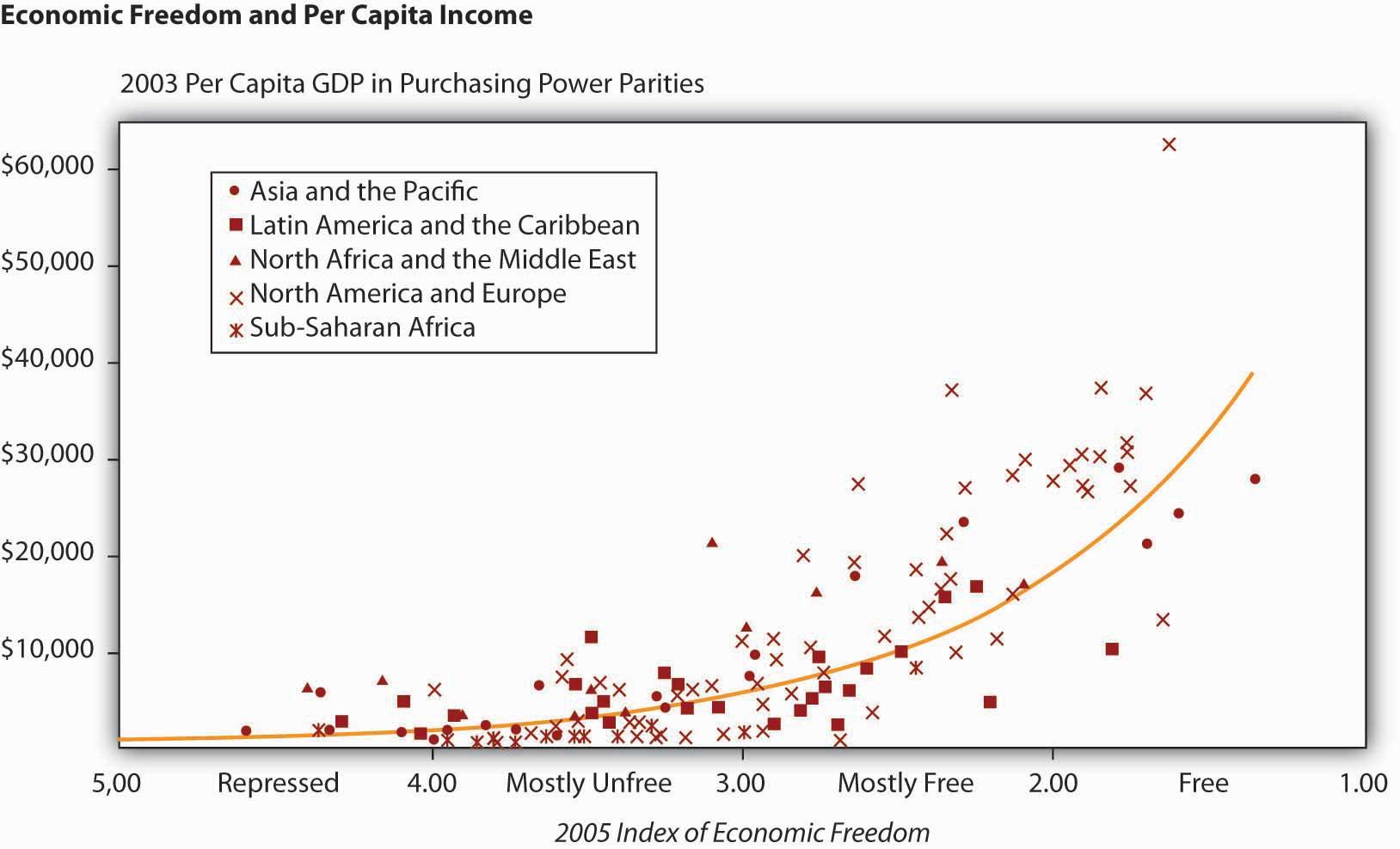 Economic Freedom and Income