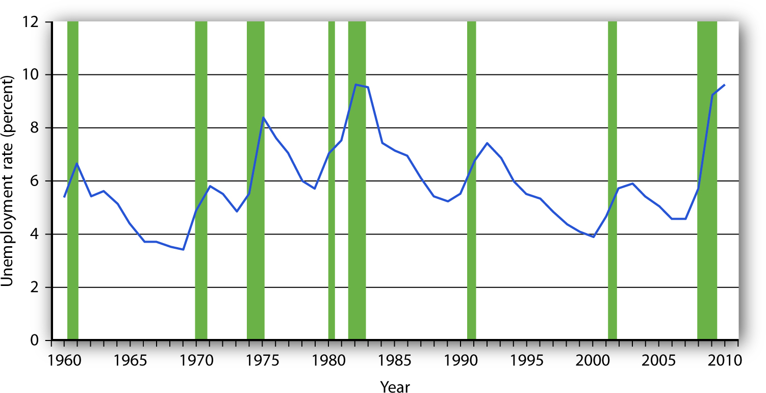 Unemployment Rate. The chart shows the unemployment rate for each year from 1960 to 2010. Recessions are shown as shaded areas.