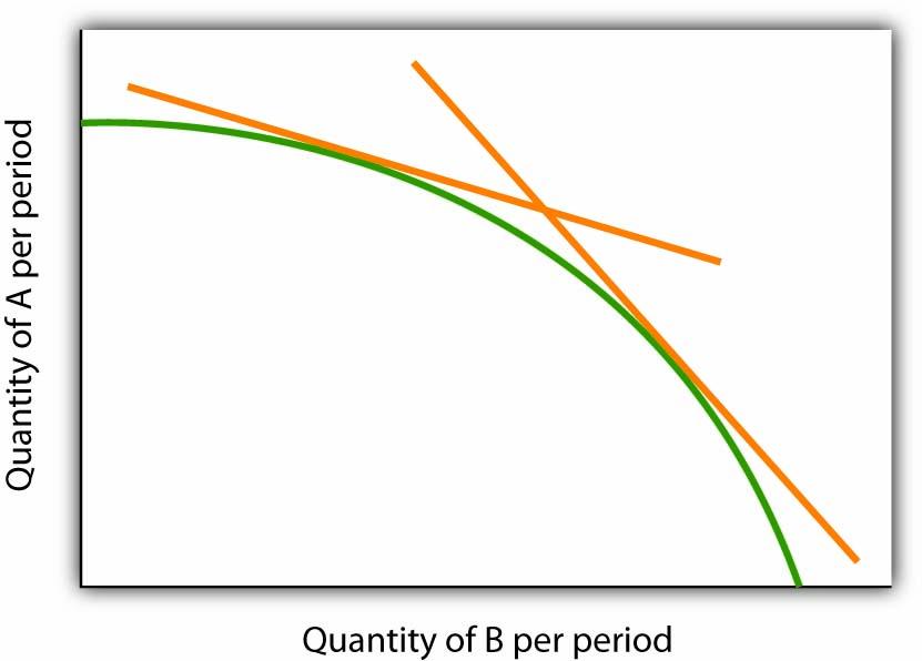 Quantity of B per period