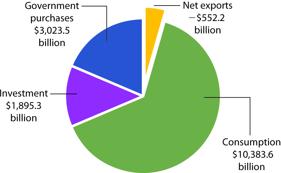 Components of GDP, 2010 (Q3) in Billions of Dollars