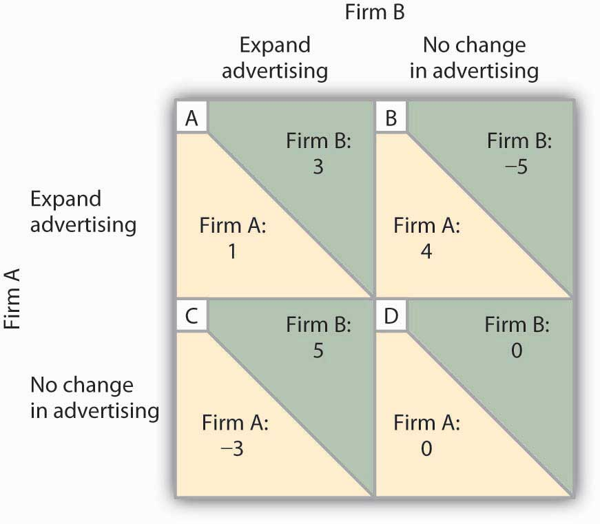 A matrix of expand advertising, no change in advertising, expand advertising and no change in advertising
