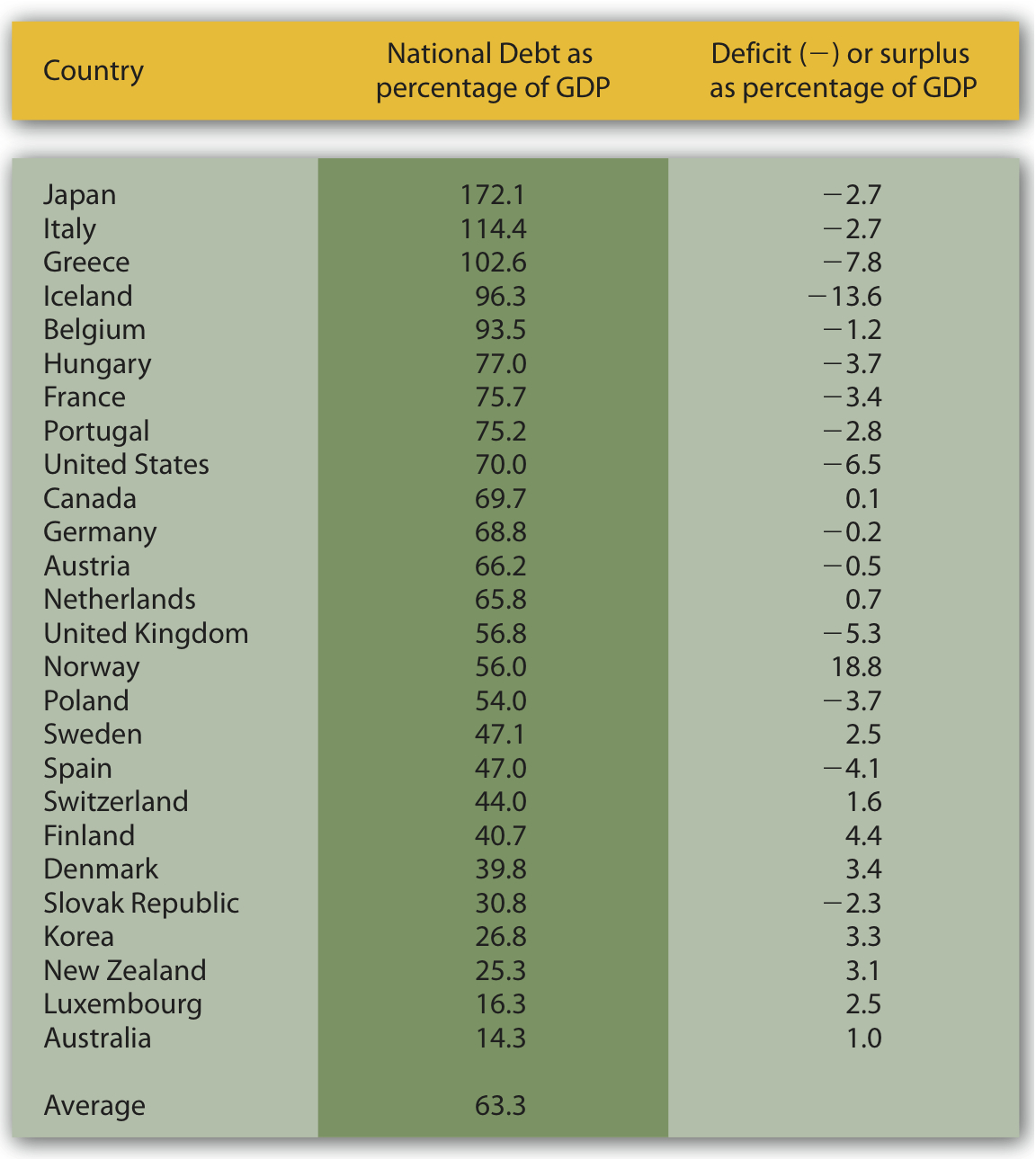 Debts and Deficits for 26 Nations.