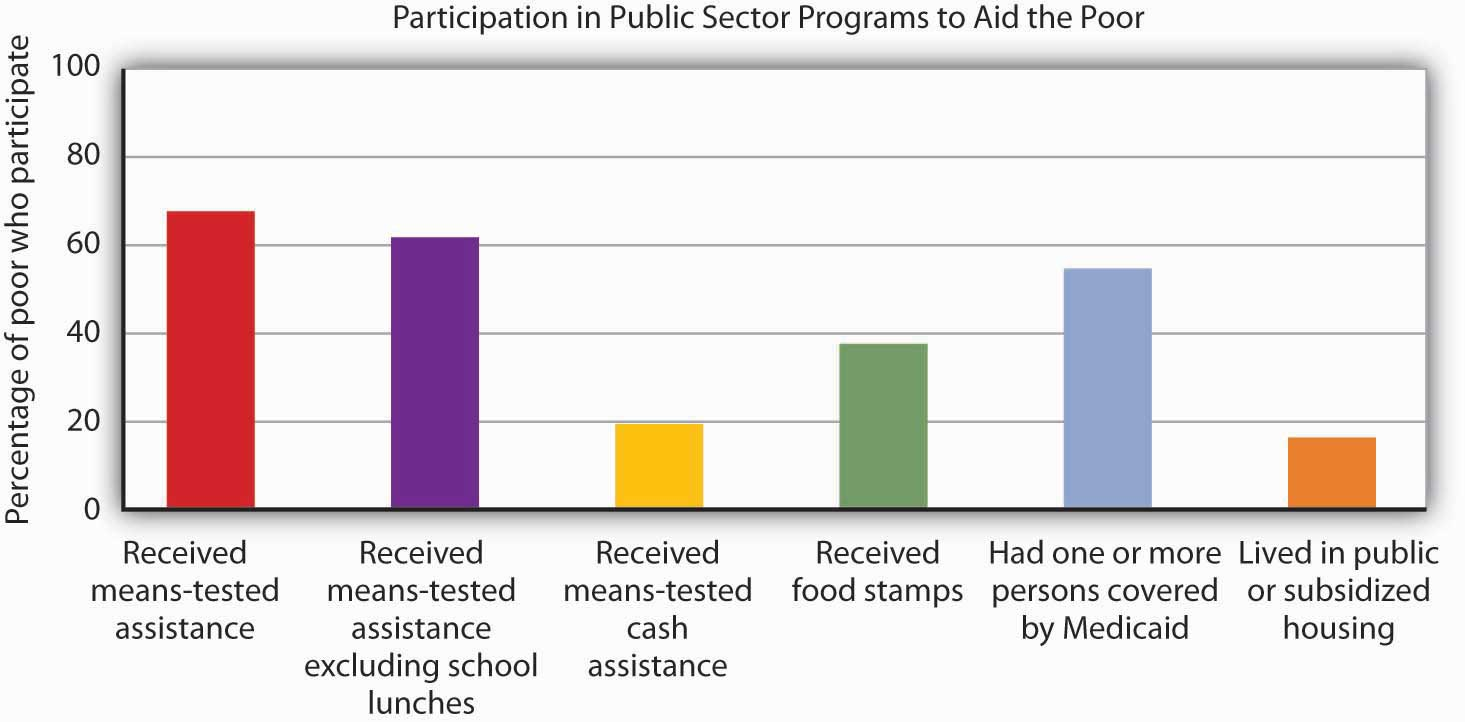 Many people who fall below the poverty line have not received aid from particular programs.
