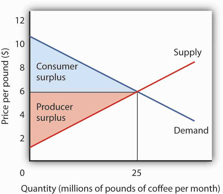 Quantity (millions of pounds of coffee per month) and price per pound.
