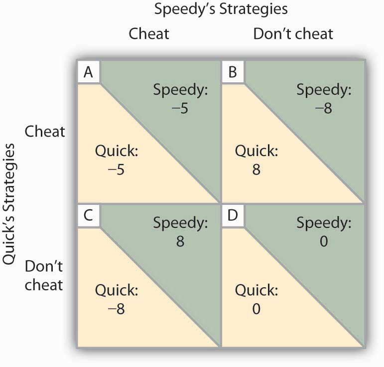 To Cheat or Not to Cheat: Game Theory in Oligopoly