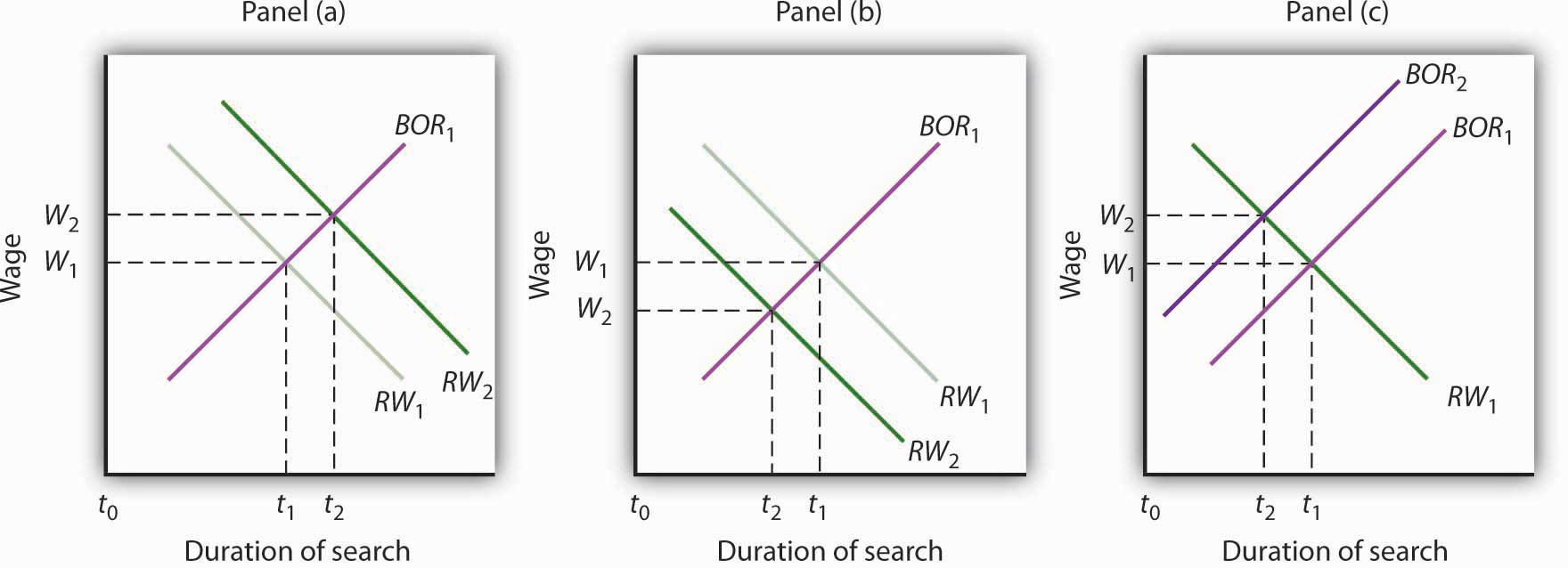 Duration of search graphs