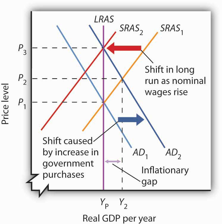 Long-Run Adjustment to an Inflationary Gap