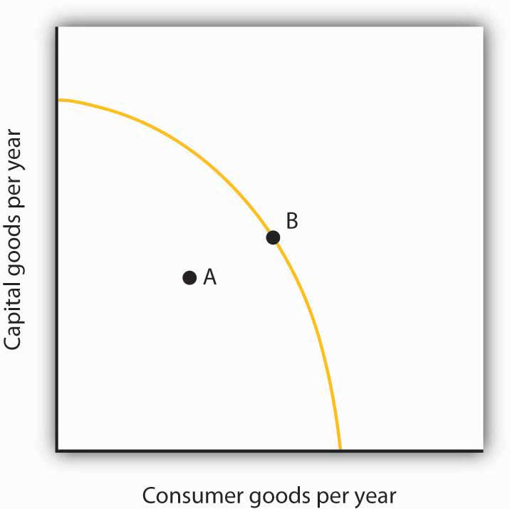 Consumer goods per year and capital goods per year