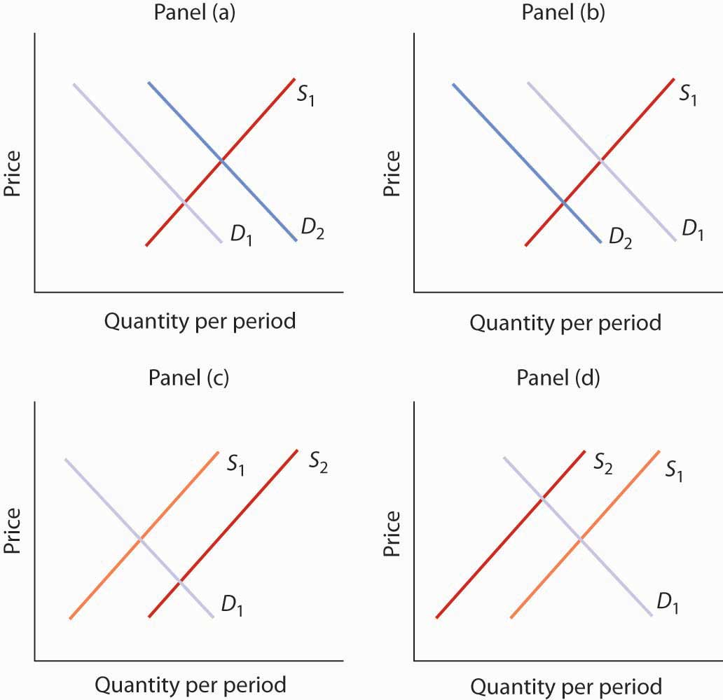 Quantity per period graphs