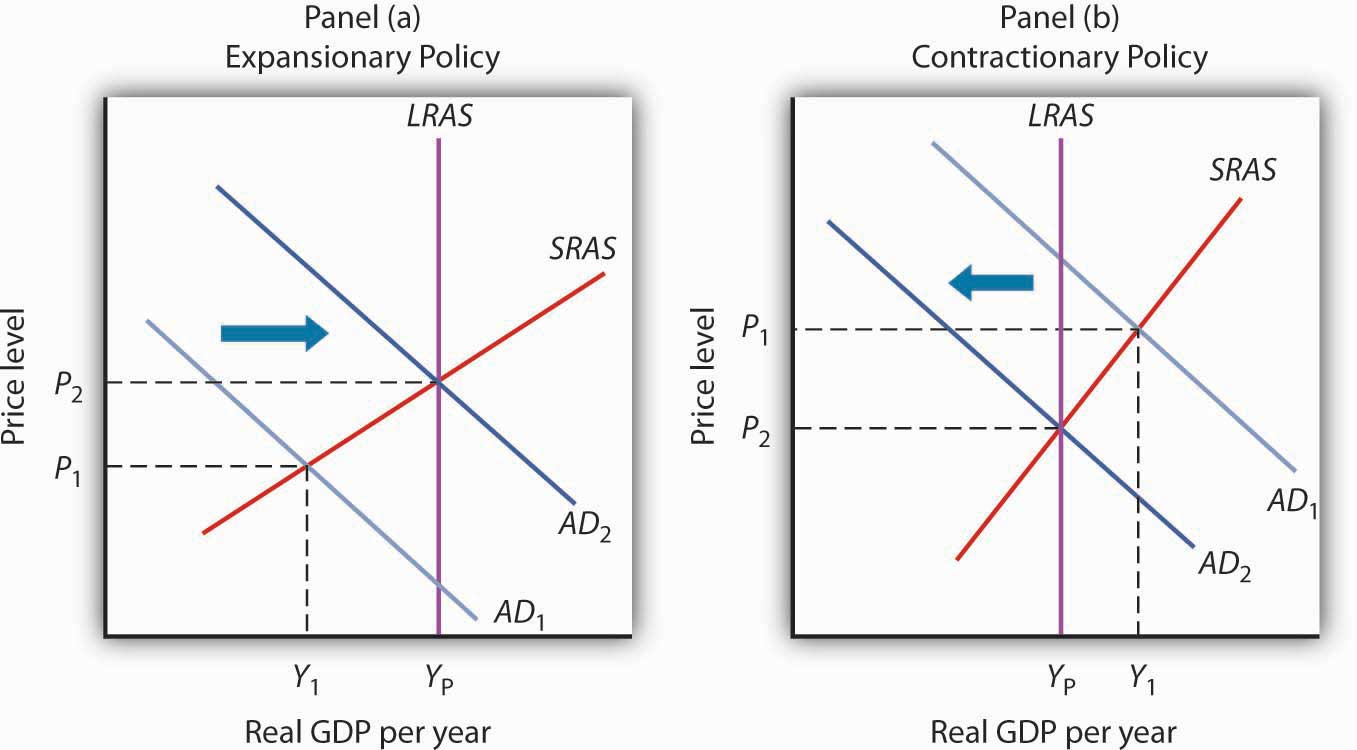 Expansionary and Contractionary Fiscal Policies to Shift Aggregate Demand