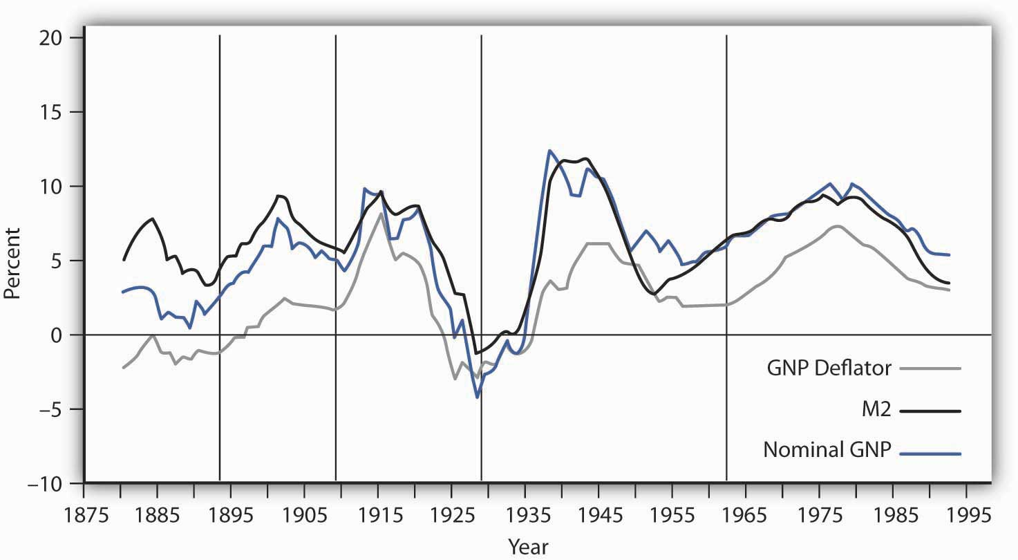 Inflation, M2 Growth, and GDP Growth
