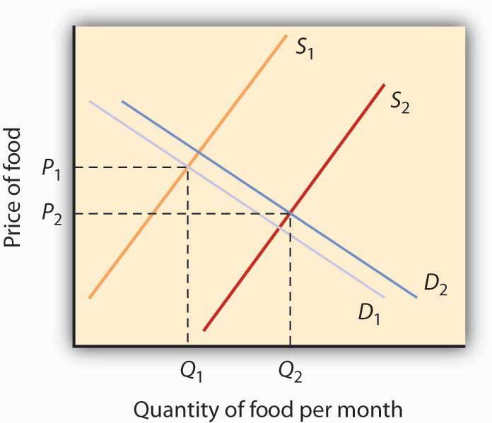 Quantity of food per month