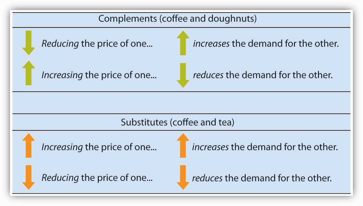 Complements (coffee and doughnuts), Substitutes (coffee and tea)