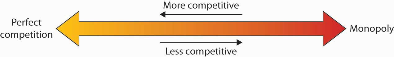 The arrow of competition