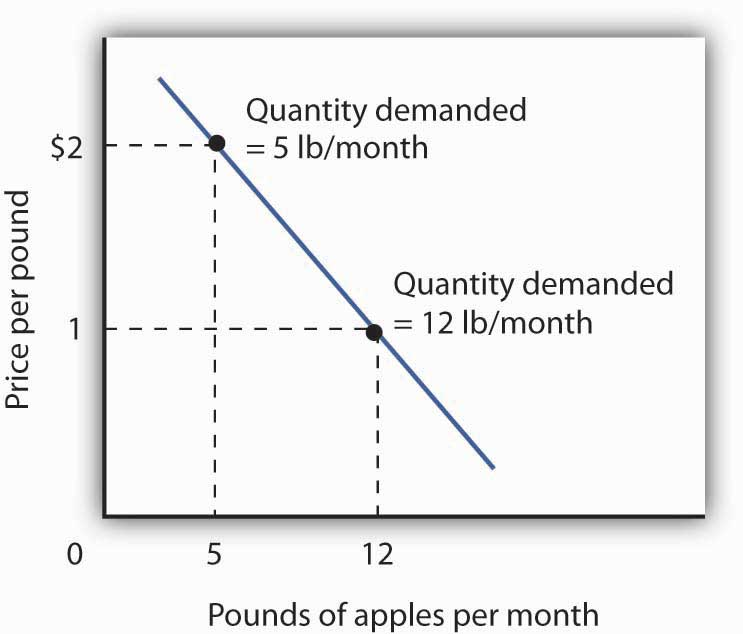 Utility Maximization and an Individual's Demand Curve