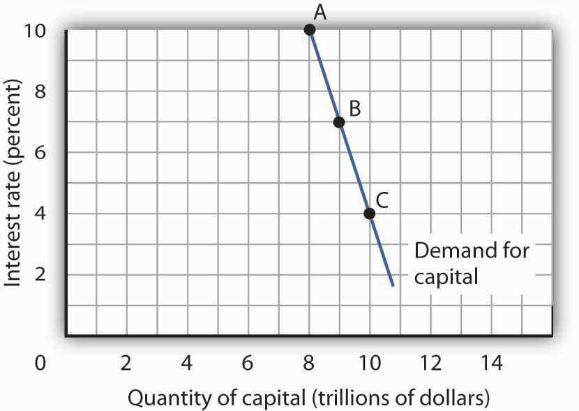 The Demand Curve for Capital