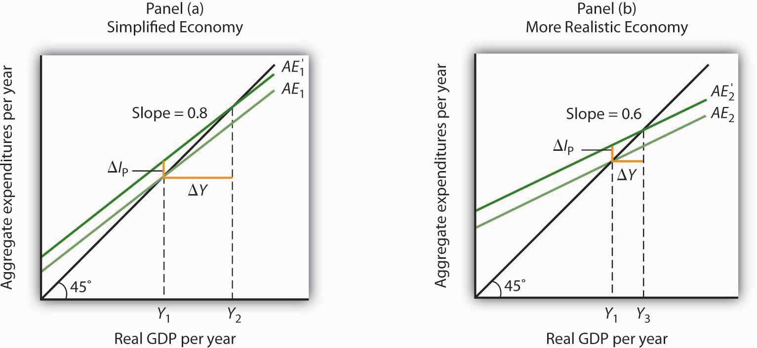 A Change in Autonomous Aggregate Expenditures: Comparison of a Simplified Economy and a More Realistic Economy