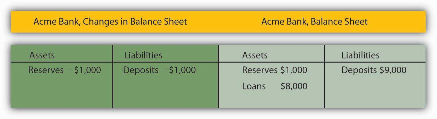 Acme Bank, Changes in Balance Sheet
