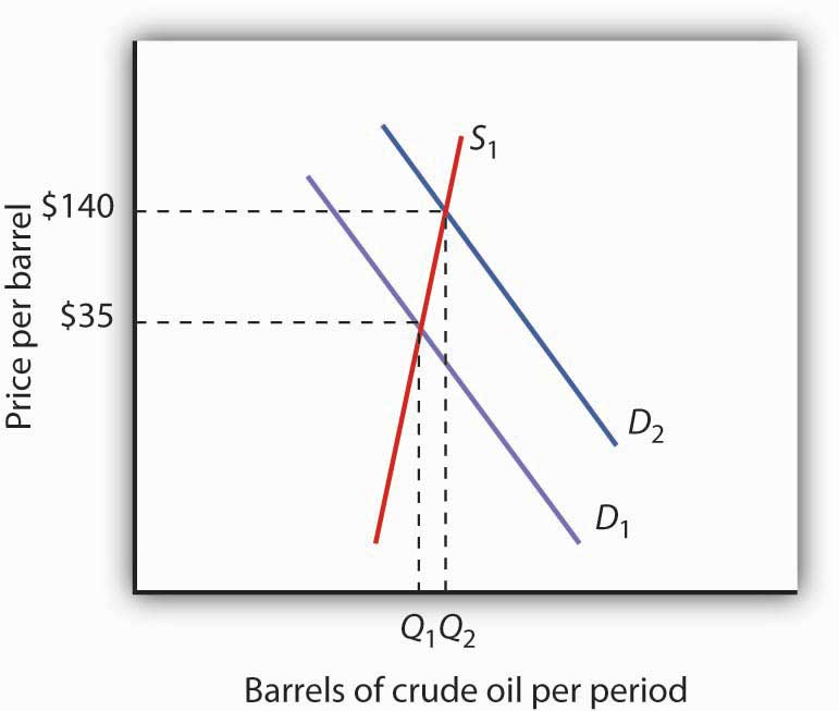The Increasing Demand for Crude Oil