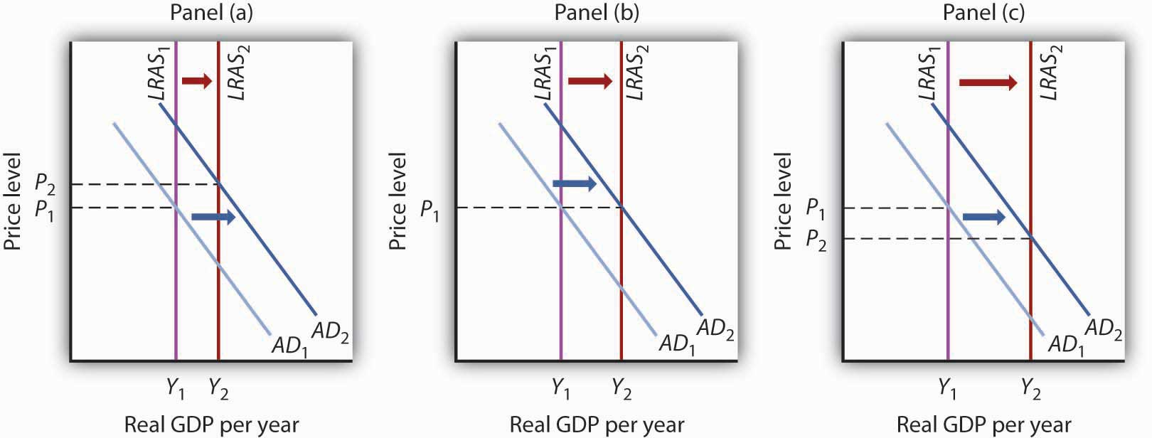 Real GDP per year graphs