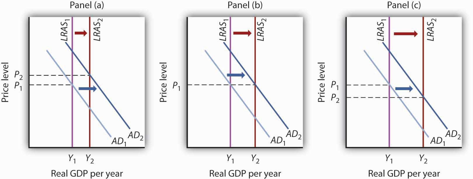 Real GDP per year graphs