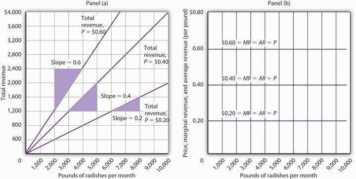 Total REvenue, Marginal Revenue, and Average Revenue