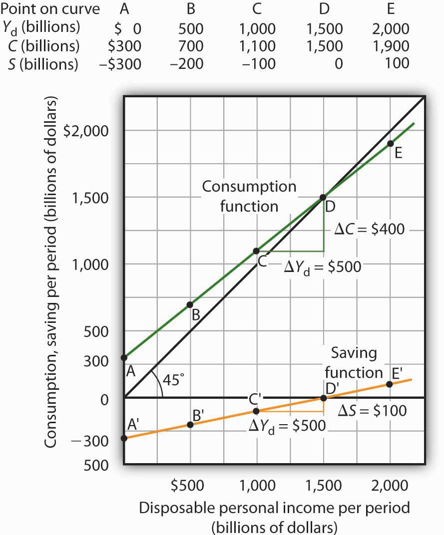 Consumption and Personal Saving