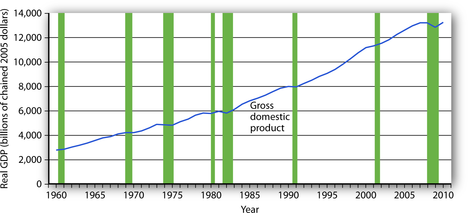 Expansions and Recessions. The chart shows movements in real GDP since 1960. Recessions—periods of falling real   GDP—are shown as shaded areas. On average, the annual rate of growth of real GDP over the period was 3.2% per year.
