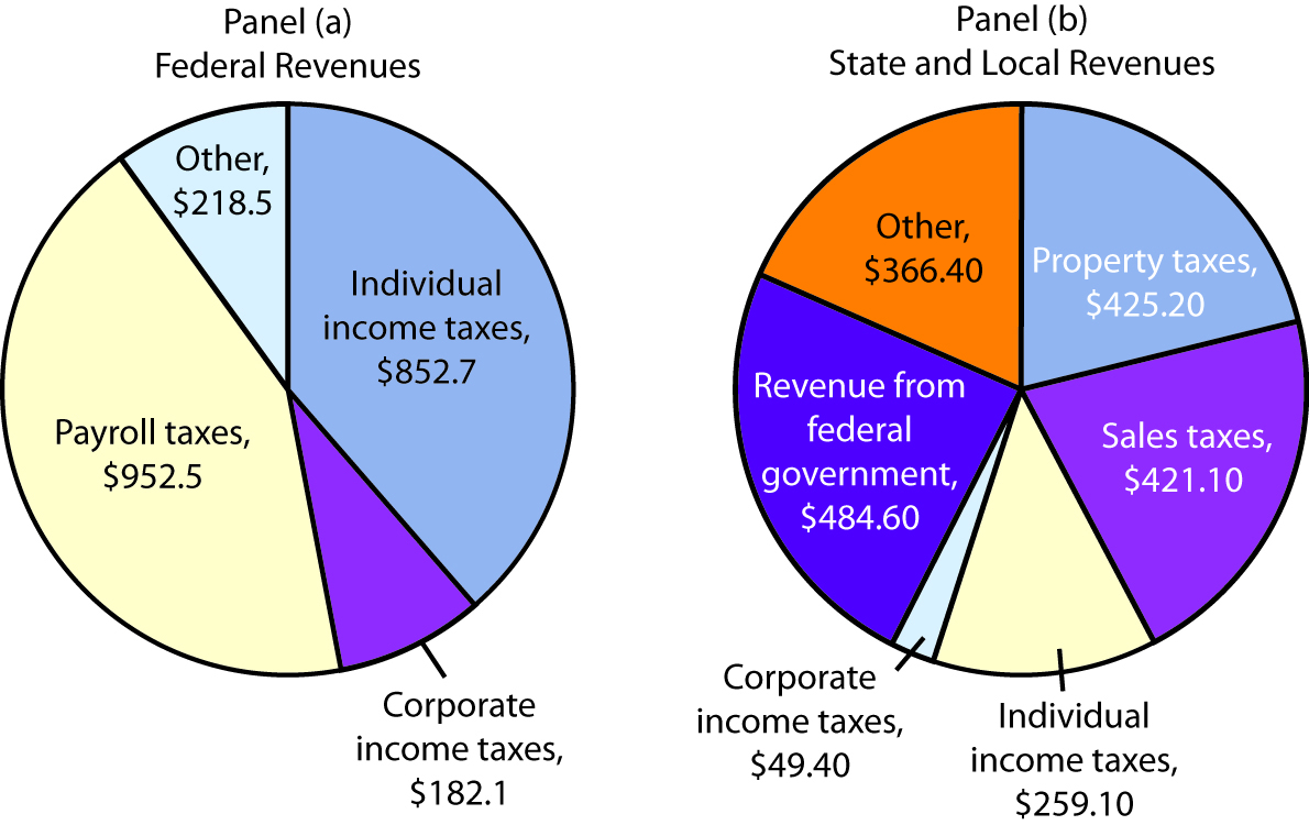 The Composition of Federal, State, and Local Revenues