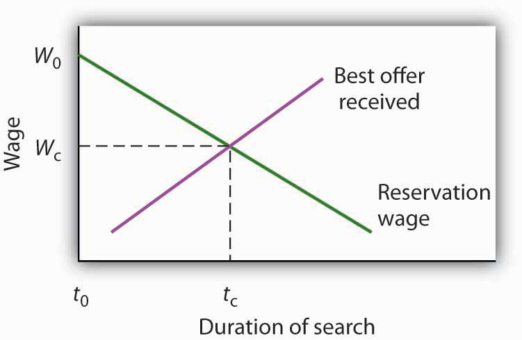 A Model of a Job Search
