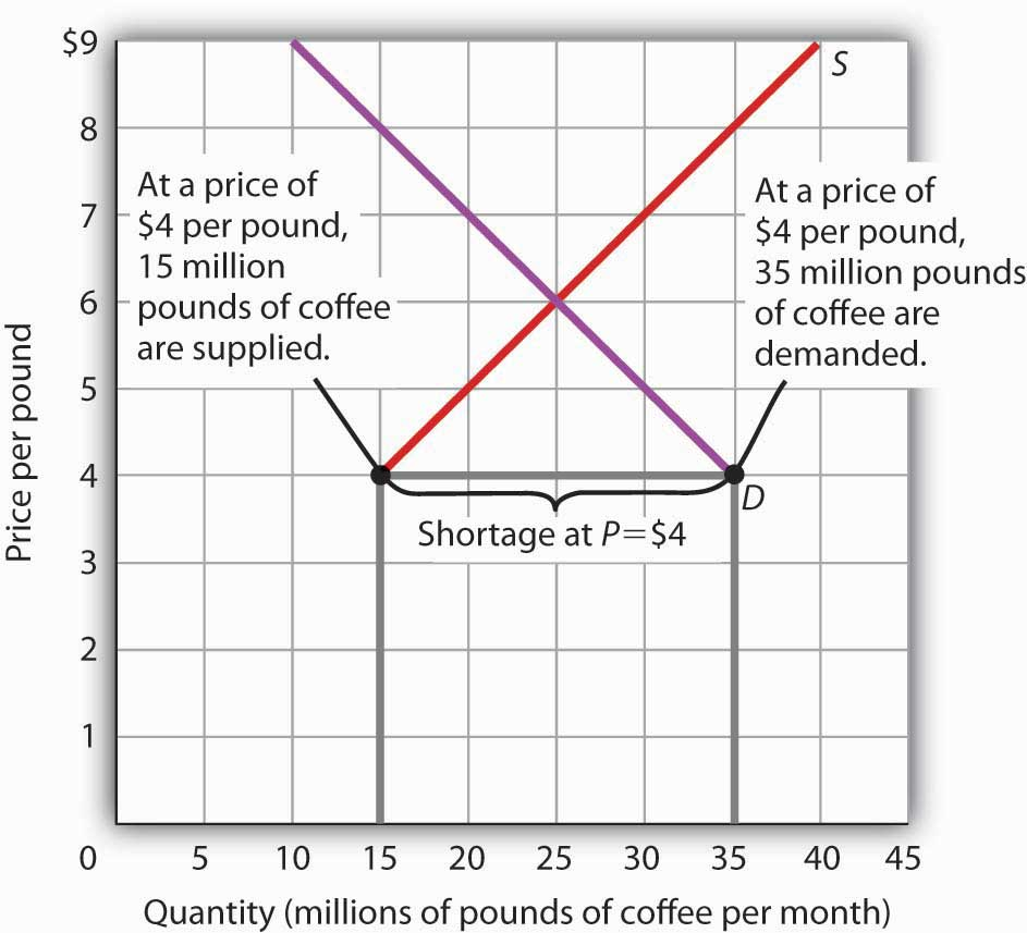 A Shortage in the Market for Coffee