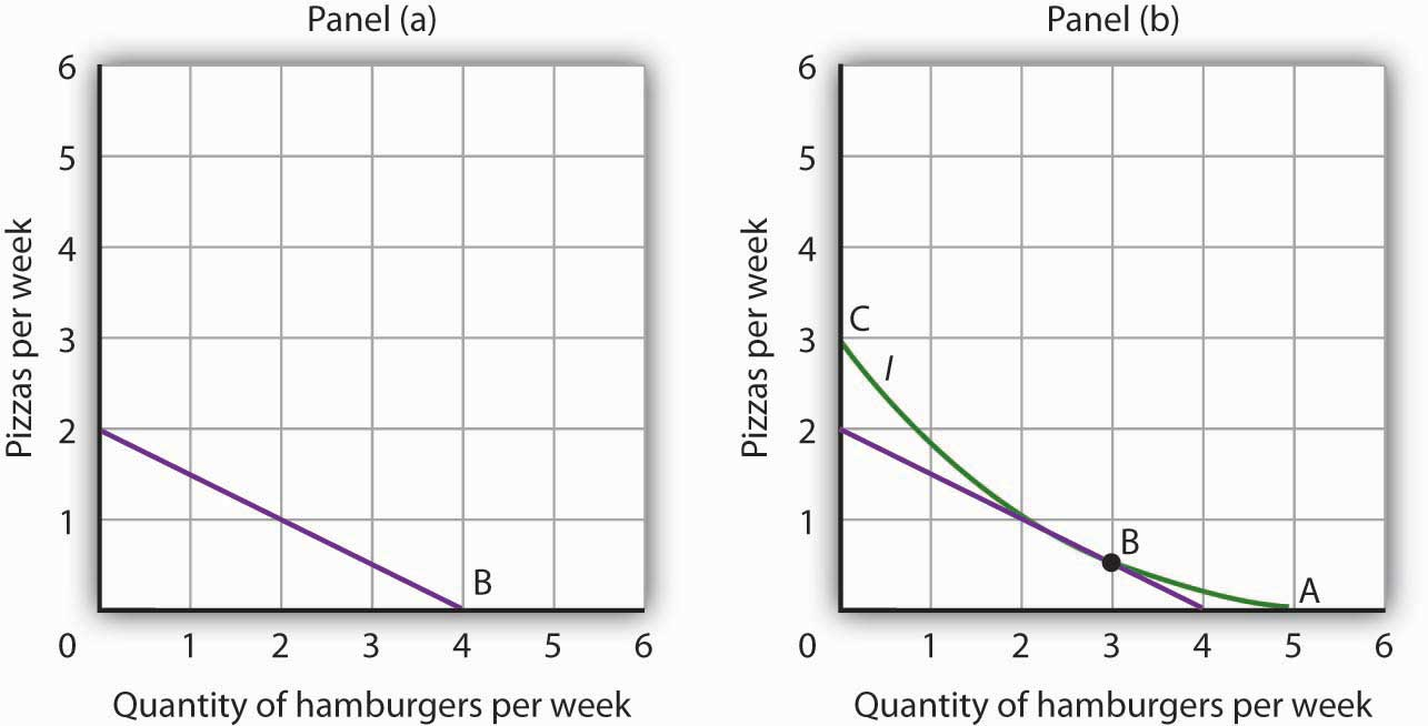 Quantity of hamburgers per week