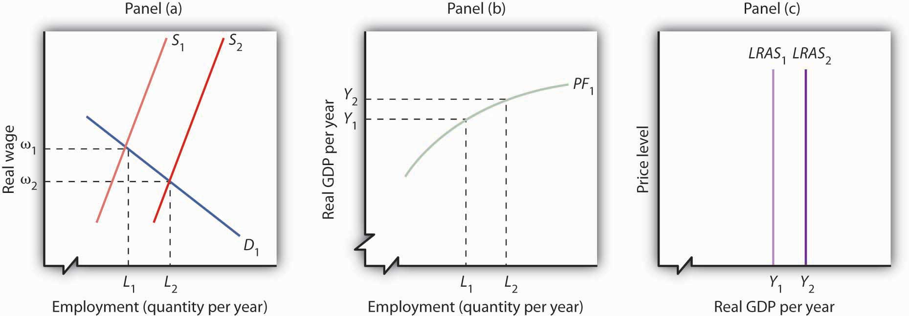 Increase in the Supply of Labor and the Long-Run Aggregate Supply Curve